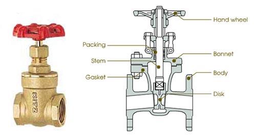 valve-types-gate.jpg